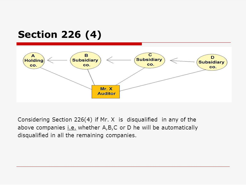 Section 226 (4) Considering Section 226(4) if Mr. X is disqualified in any of the.