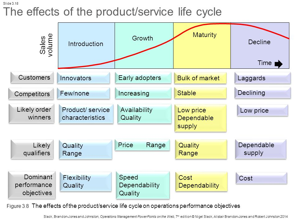 product service life cycle