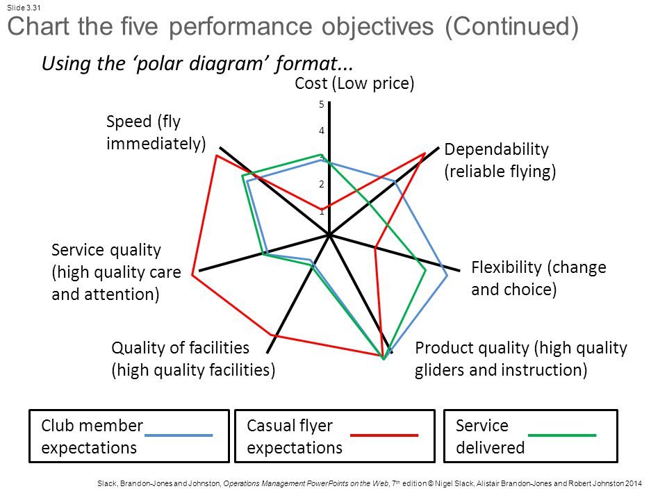 five performance objectives
