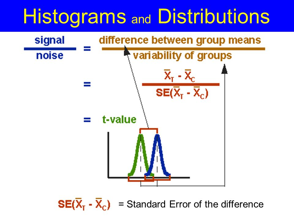 Histograms and distributions ppt video online download histograms and distributions ccuart Choice Image