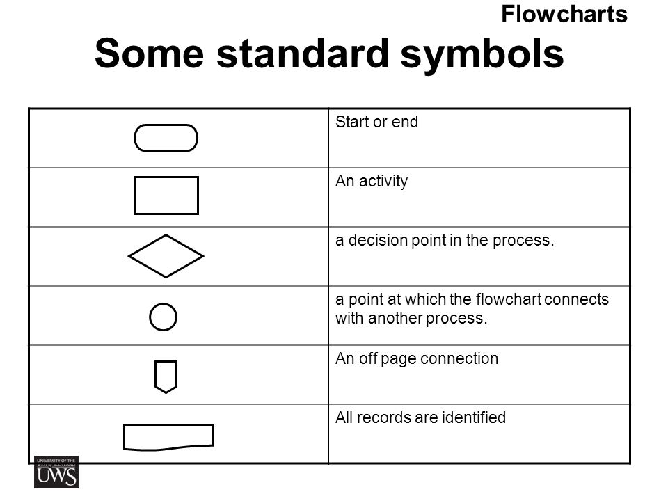 The 7 basic quality tools ppt video online download 12 flowcharts some standard symbols ccuart Gallery
