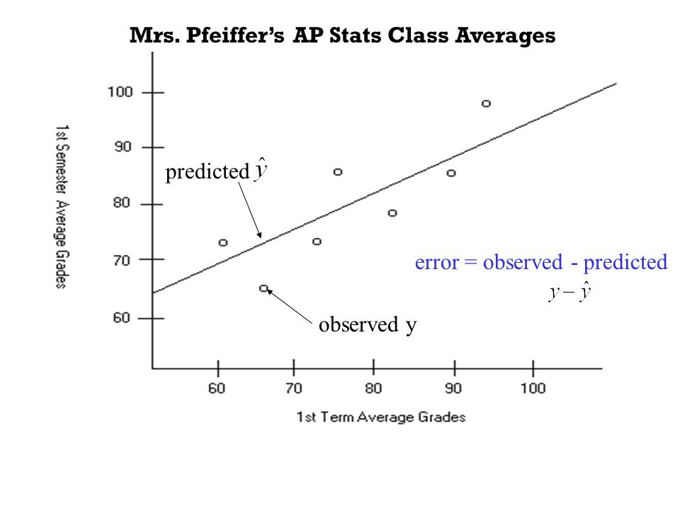 Mrs. Pfeiffer's AP Stats Class Averages