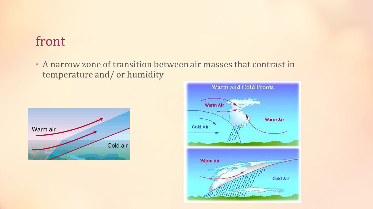 front A narrow zone of transition between air masses that contrast in temperature and/ or humidity