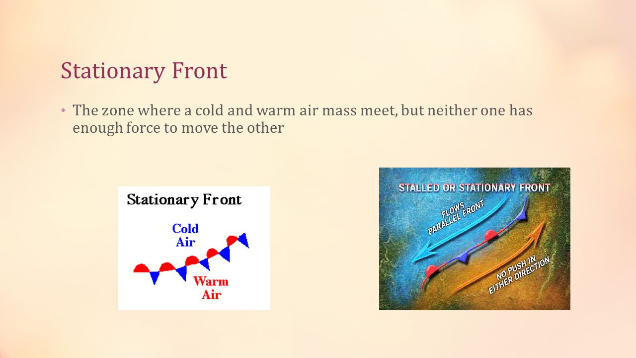 Stationary Front The zone where a cold and warm air mass meet, but neither one has enough force to move the other.