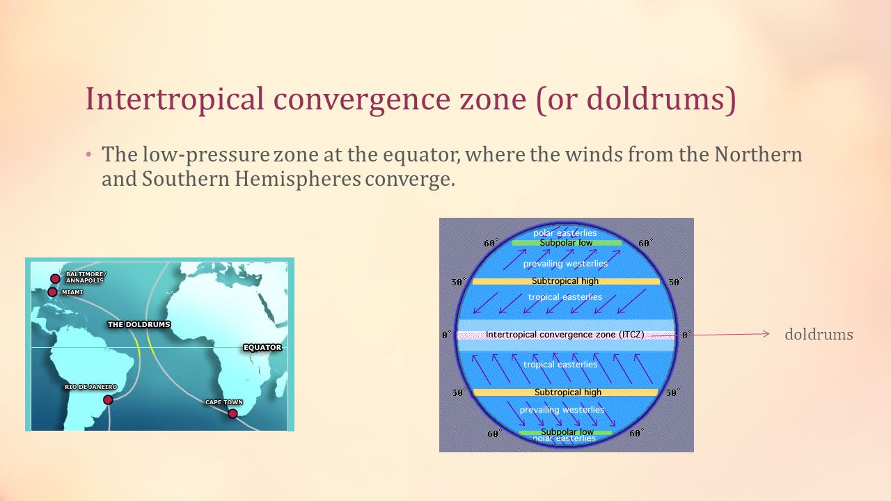 Intertropical convergence zone (or doldrums)