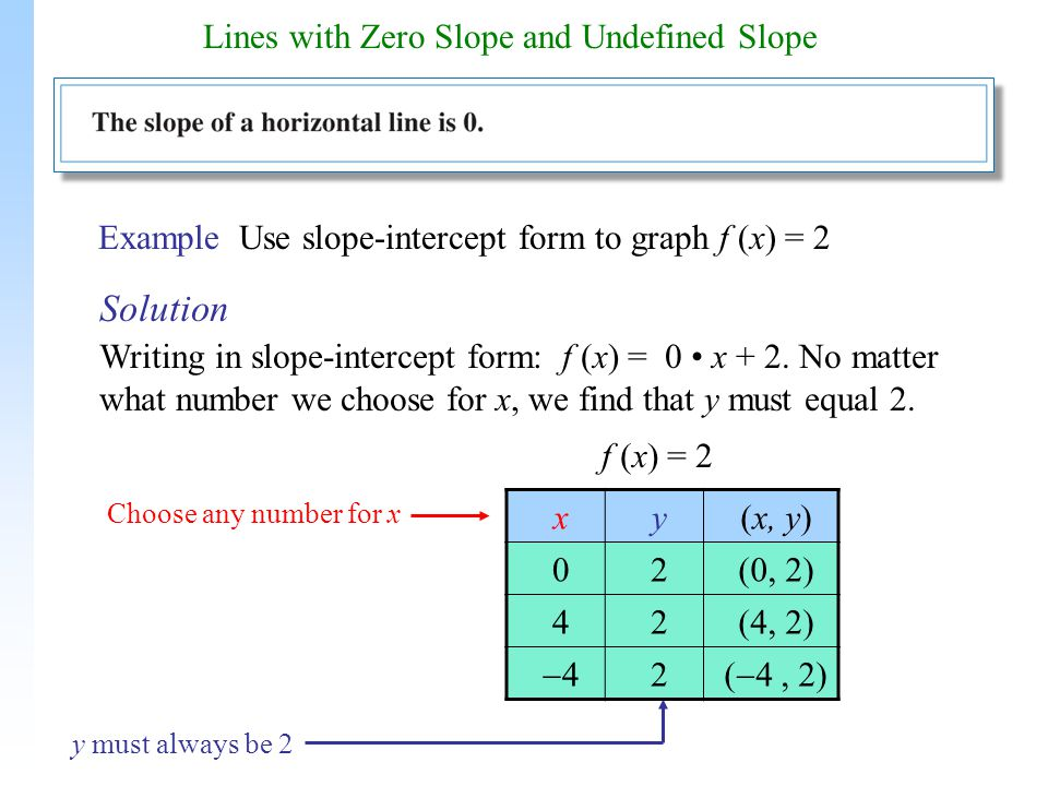 slope intercept form zero slope  Lines with Zero Slope and Undefined Slope - ppt download