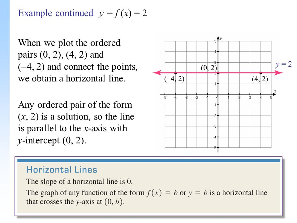 slope intercept form of a horizontal line  Lines with Zero Slope and Undefined Slope - ppt download