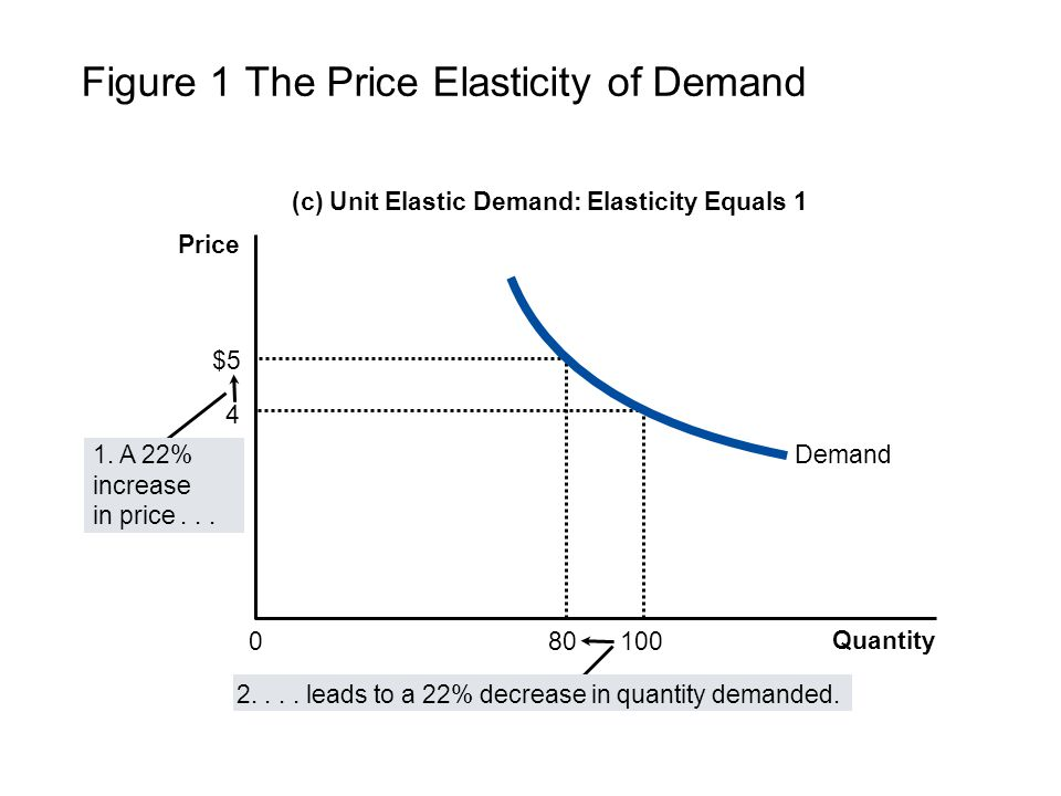 Elasticity And Its Applications Ppt Video Online Download