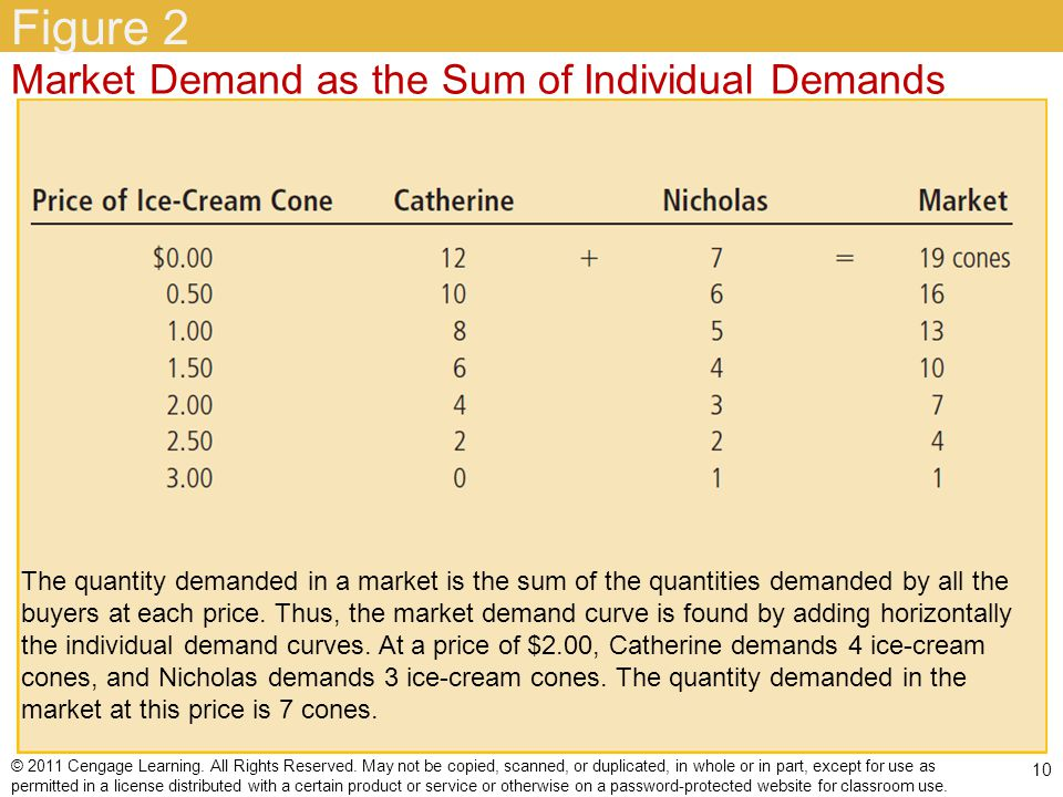 Figure 2 Market Demand as the Sum of Individual Demands