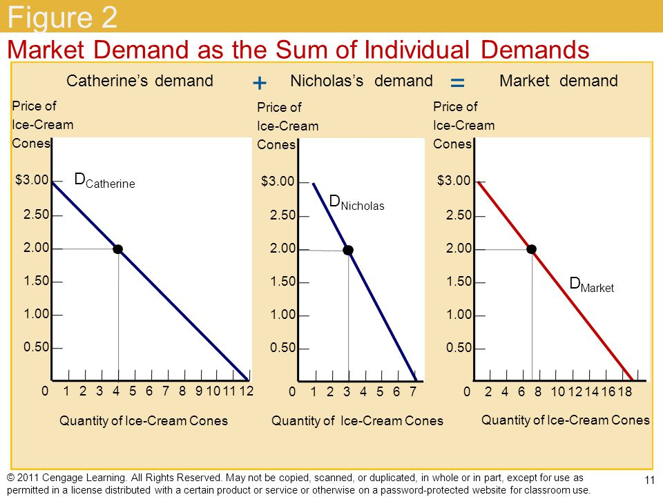 Figure 2 + = Market Demand as the Sum of Individual Demands