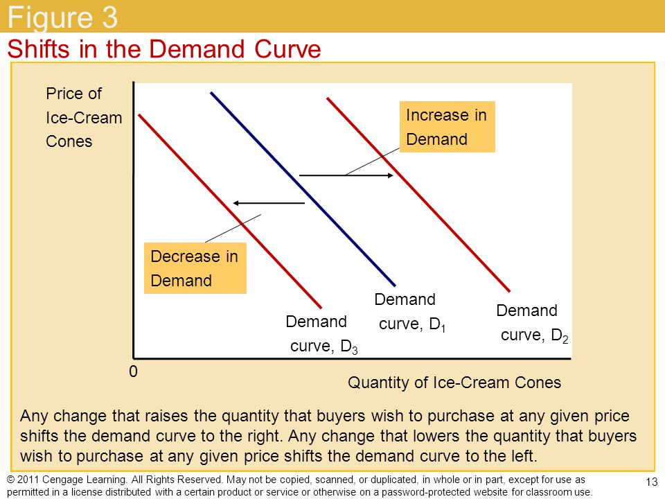 Figure 3 Shifts in the Demand Curve Price of Ice-Cream Cones