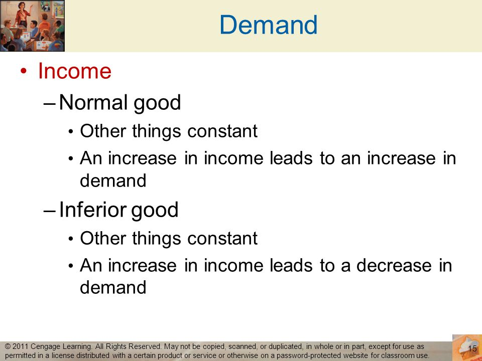 Demand Income Normal good Inferior good Other things constant
