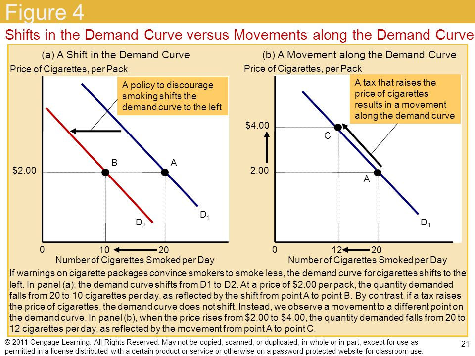 Figure 4 Shifts in the Demand Curve versus Movements along the Demand Curve. (a) A Shift in the Demand Curve.