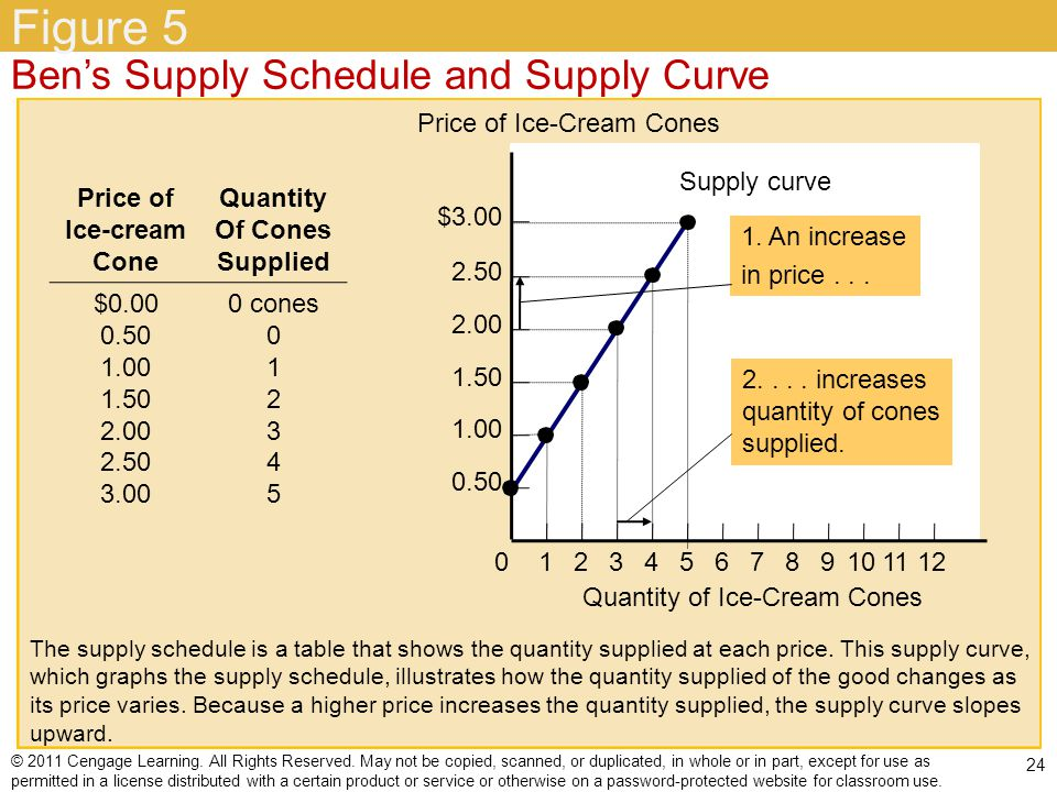 Figure 5 Ben's Supply Schedule and Supply Curve $
