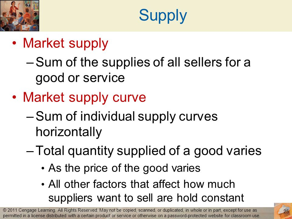 Supply Market supply Market supply curve