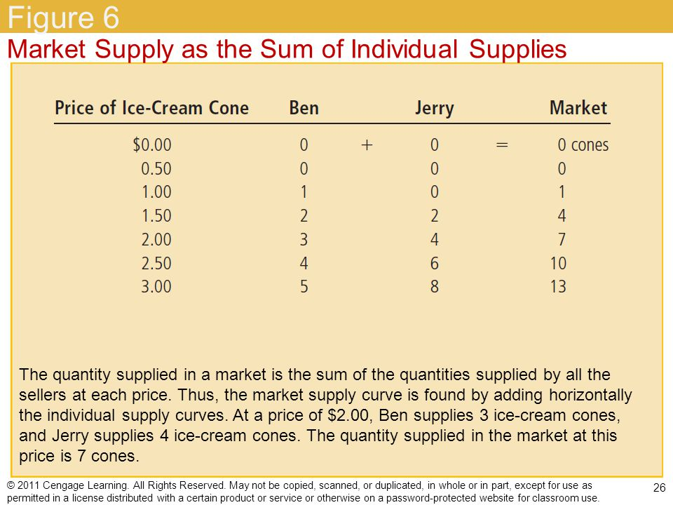 Figure 6 Market Supply as the Sum of Individual Supplies
