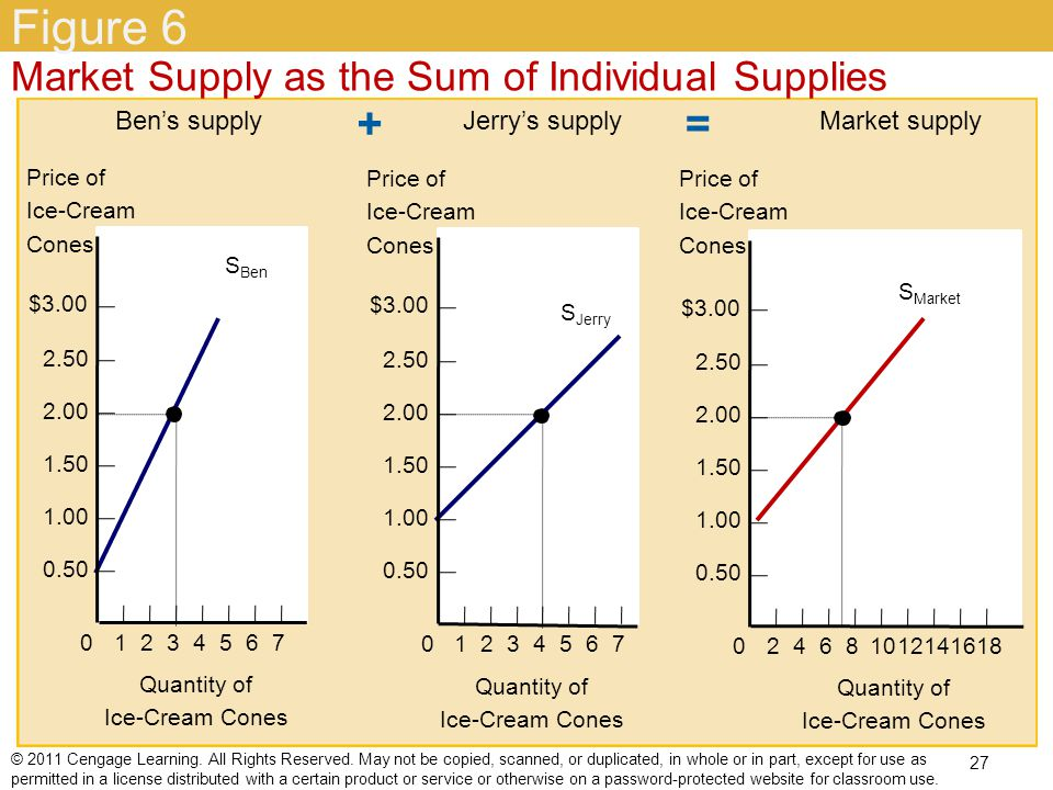 Figure 6 + = Market Supply as the Sum of Individual Supplies