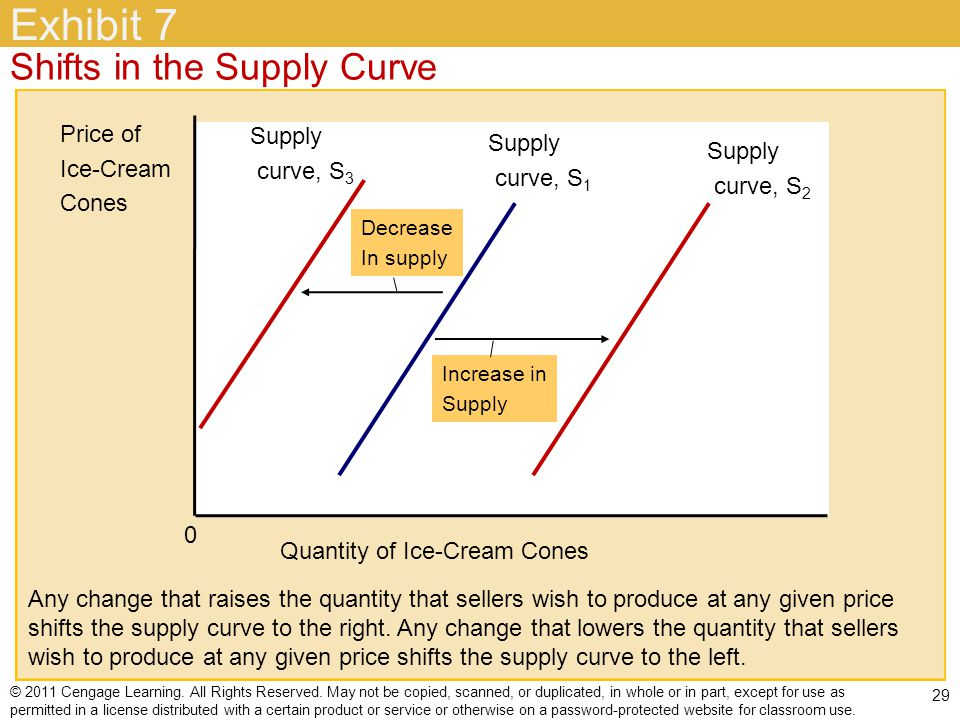 Exhibit 7 Shifts in the Supply Curve Price of Supply Supply Ice-Cream