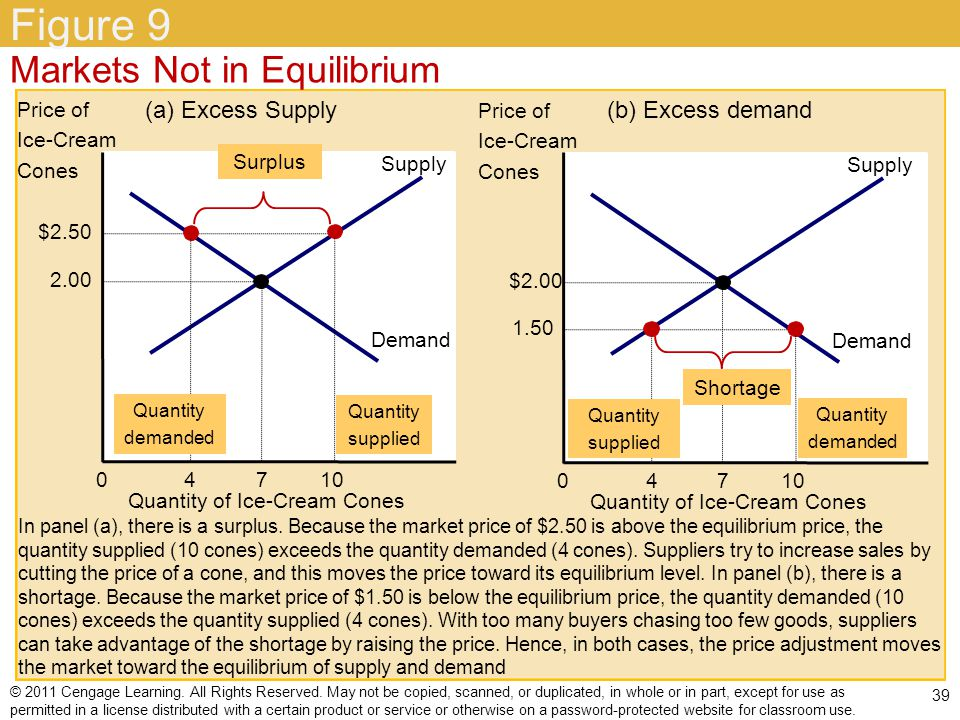 Figure 9 Markets Not in Equilibrium (a) Excess Supply