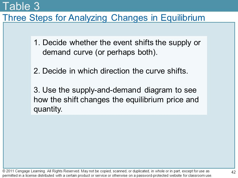 Table 3 Three Steps for Analyzing Changes in Equilibrium