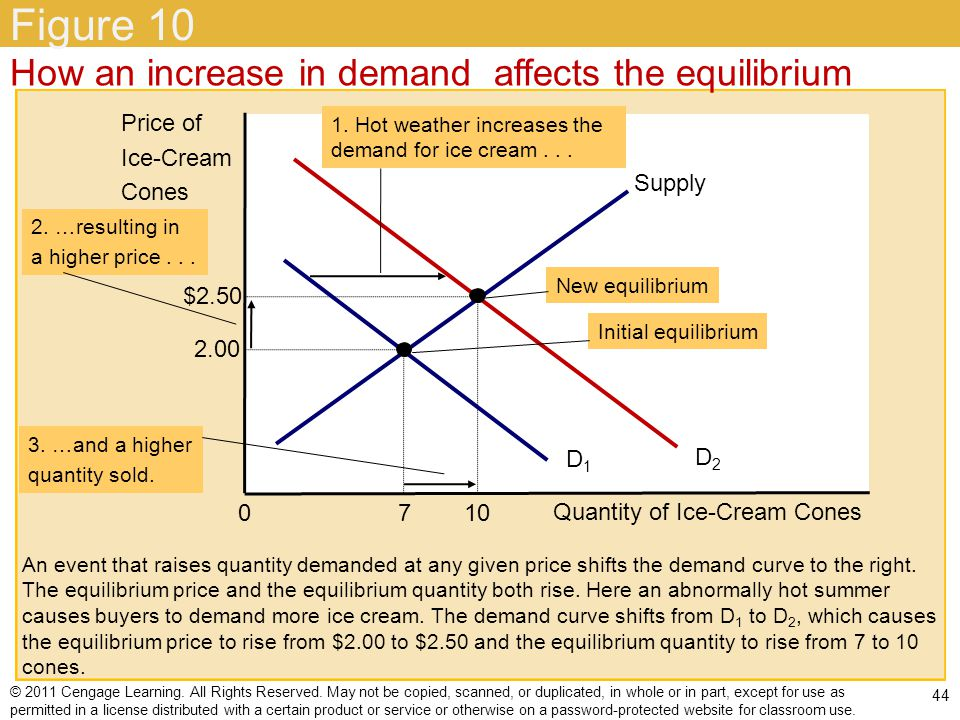 Figure 10 How an increase in demand affects the equilibrium Price of