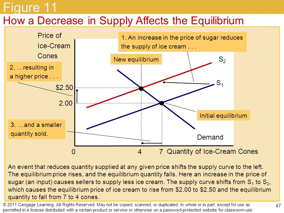 Figure 11 How a Decrease in Supply Affects the Equilibrium Price of
