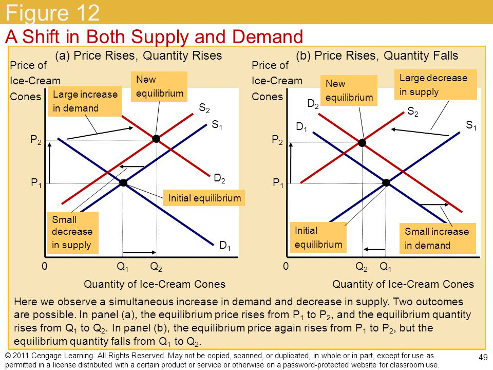Figure 12 A Shift in Both Supply and Demand