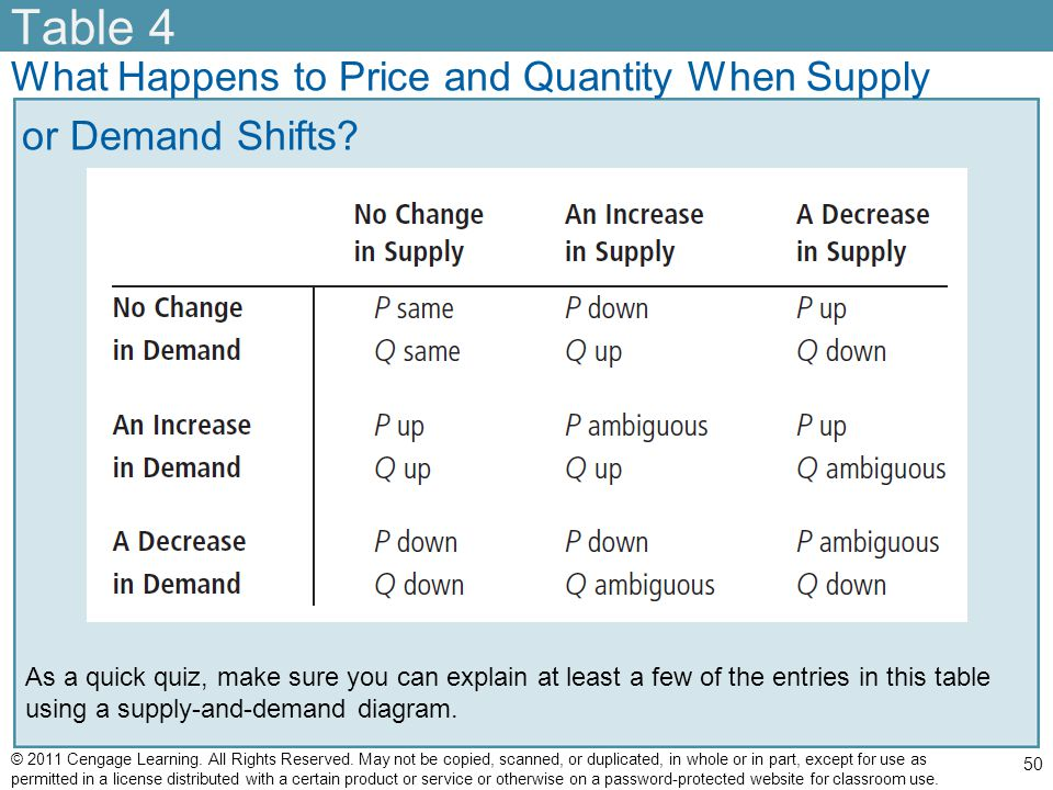Table 4 What Happens to Price and Quantity When Supply