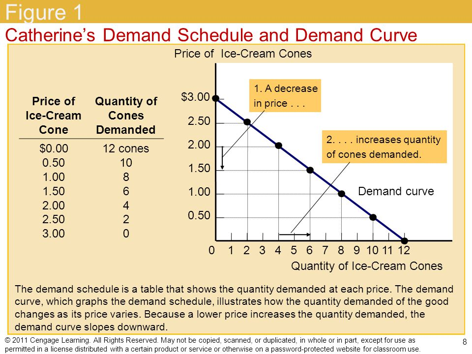 Figure 1 Catherine's Demand Schedule and Demand Curve $