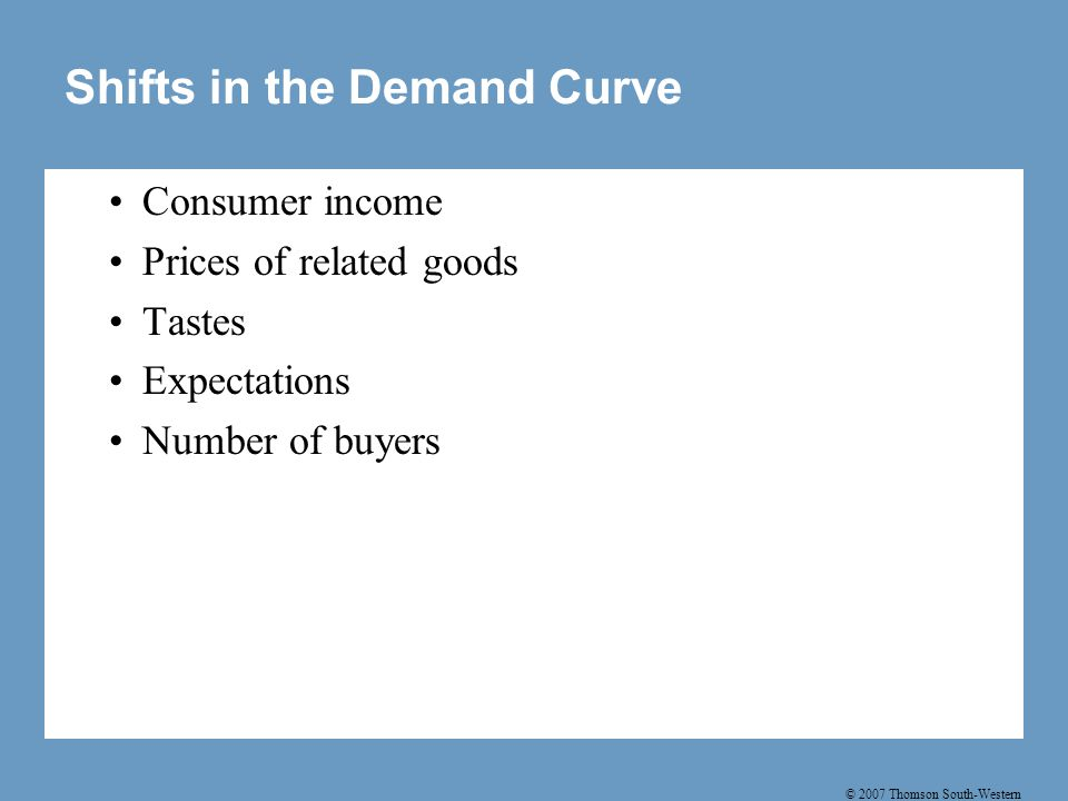 Shifts in the Demand Curve
