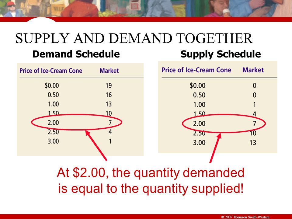 Figure 8 The Equilibrium of Supply and Demand