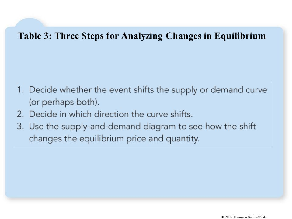 Figure 10 How an Increase in Demand Affects the Equilibrium