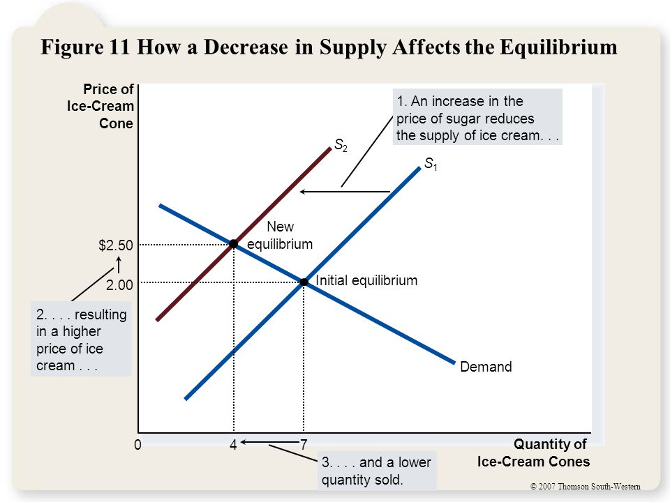 Table 4: What Happens to Price and Quantity When Supply or Demand Shifts