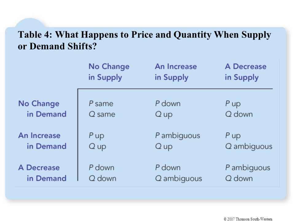 Economists use the model of supply and demand to analyze competitive markets.