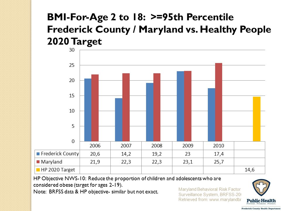 BMI-For-Age 2 to 18: >=95th Percentile Frederick County / Maryland vs. Healthy People 2020 Target