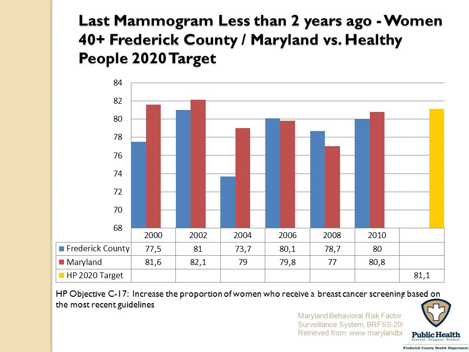 Last Mammogram Less than 2 years ago - Women 40+ Frederick County / Maryland vs. Healthy People 2020 Target
