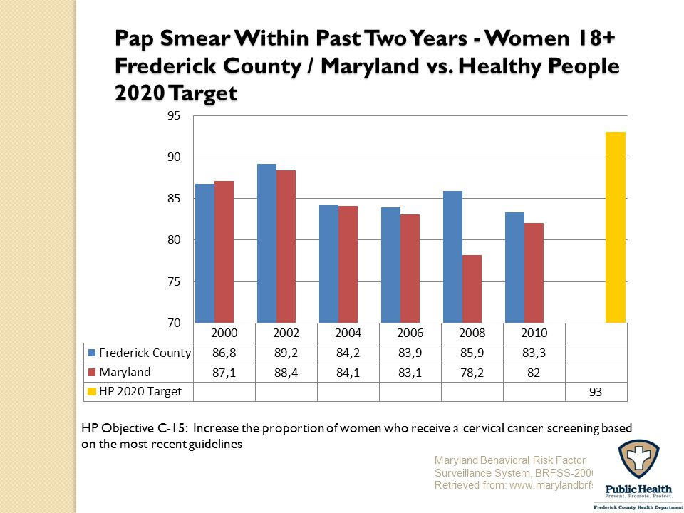 Pap Smear Within Past Two Years - Women 18+ Frederick County / Maryland vs. Healthy People 2020 Target