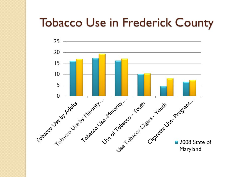 Tobacco Use in Frederick County