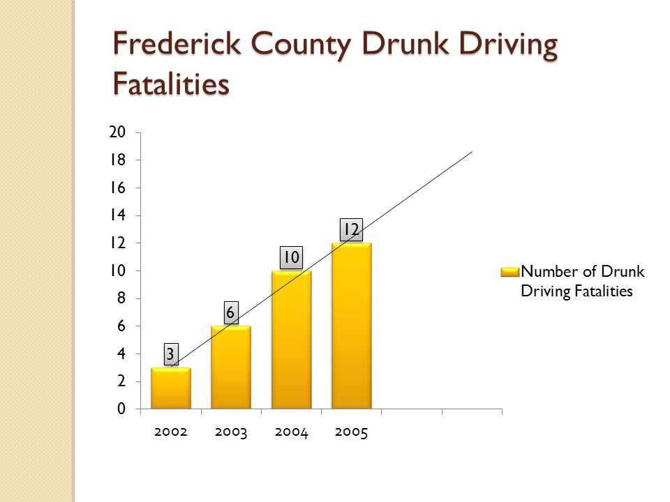 Frederick County Drunk Driving Fatalities