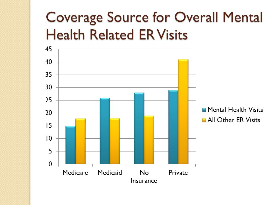 Coverage Source for Overall Mental Health Related ER Visits