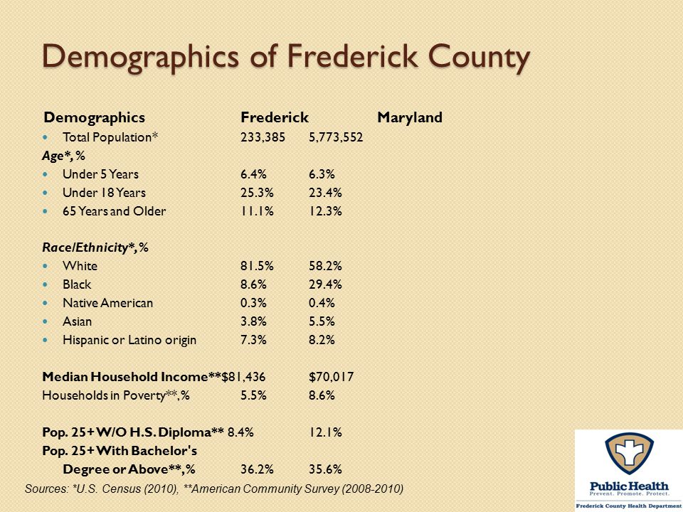 Demographics of Frederick County