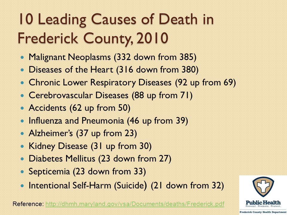 10 Leading Causes of Death in Frederick County, 2010