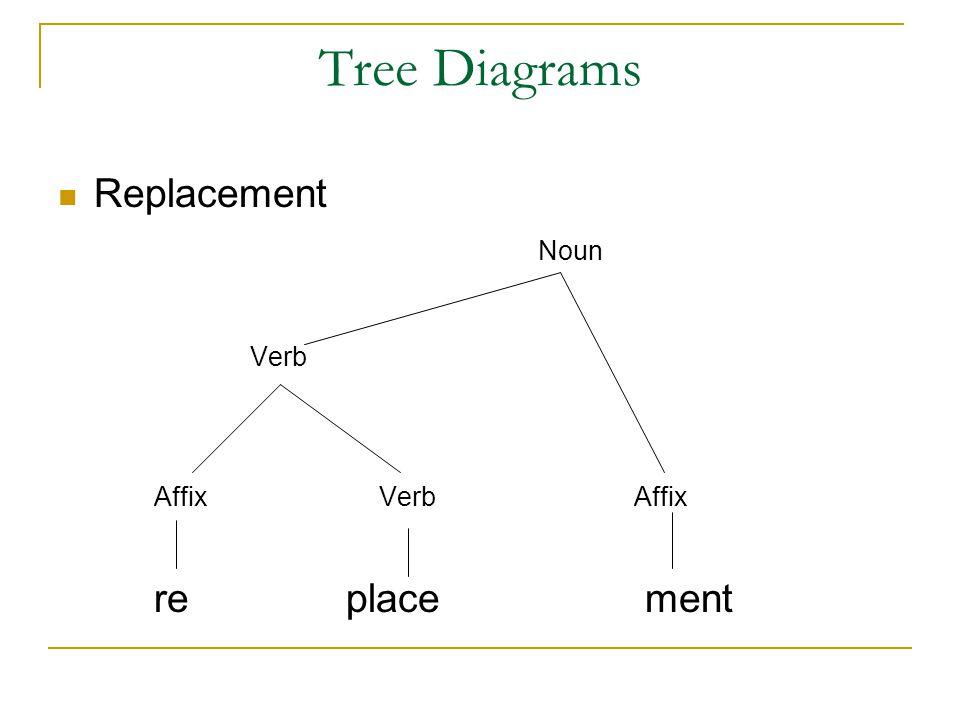 Tree+Diagrams+Replacement+Noun+Verb+Affix+Verb+Affix+re+place+ment morphology class 6 lesson ppt video online download