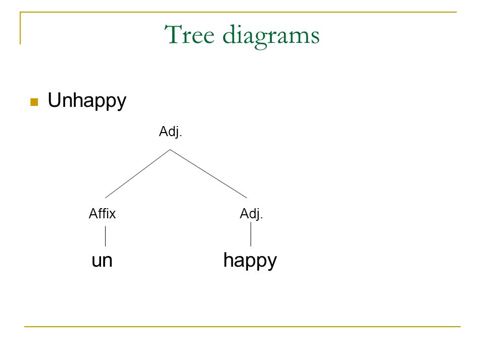 Tree Diagram In Morphology Wiring Diagram For Light Switch