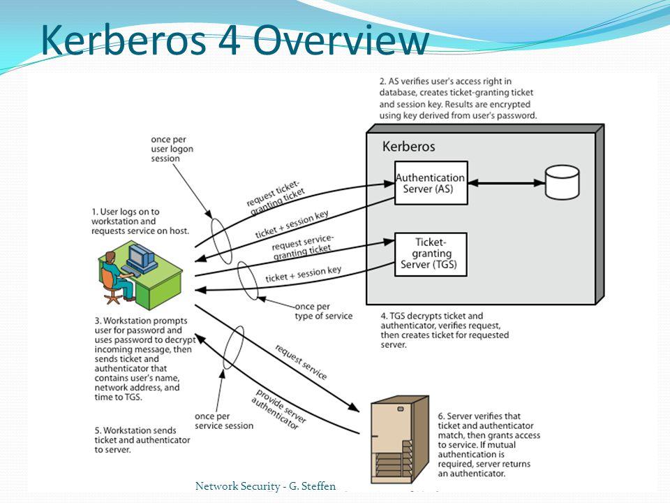 Kerberos: an authentication application.