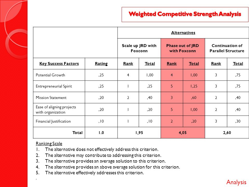 14 Analysis Weighted Competitive Strength