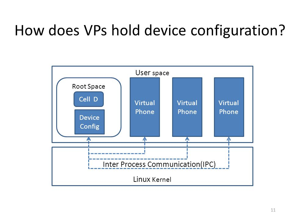 Cells: A Virtual Mobile Smartphone Architecture(2011) - ppt video