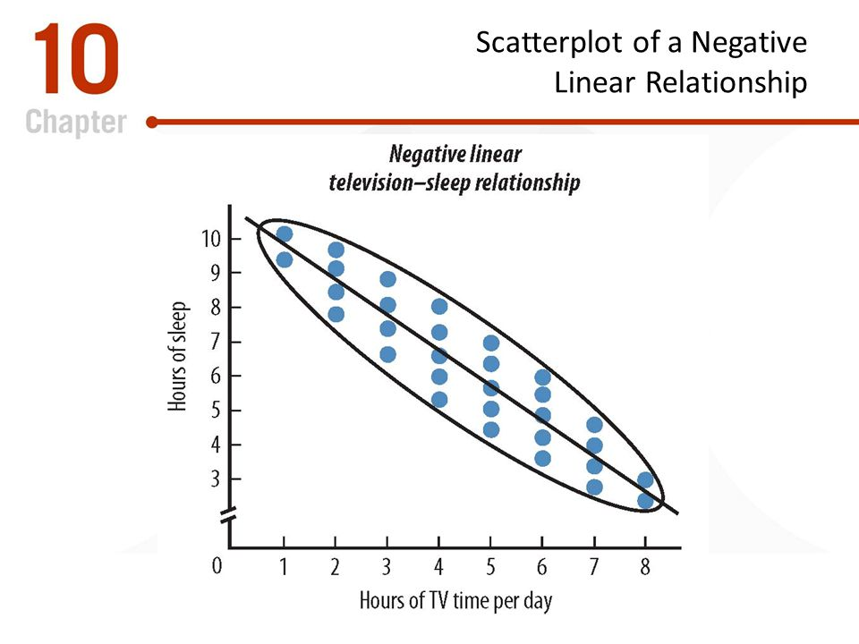 Scatterplot of a Negative Linear Relationship