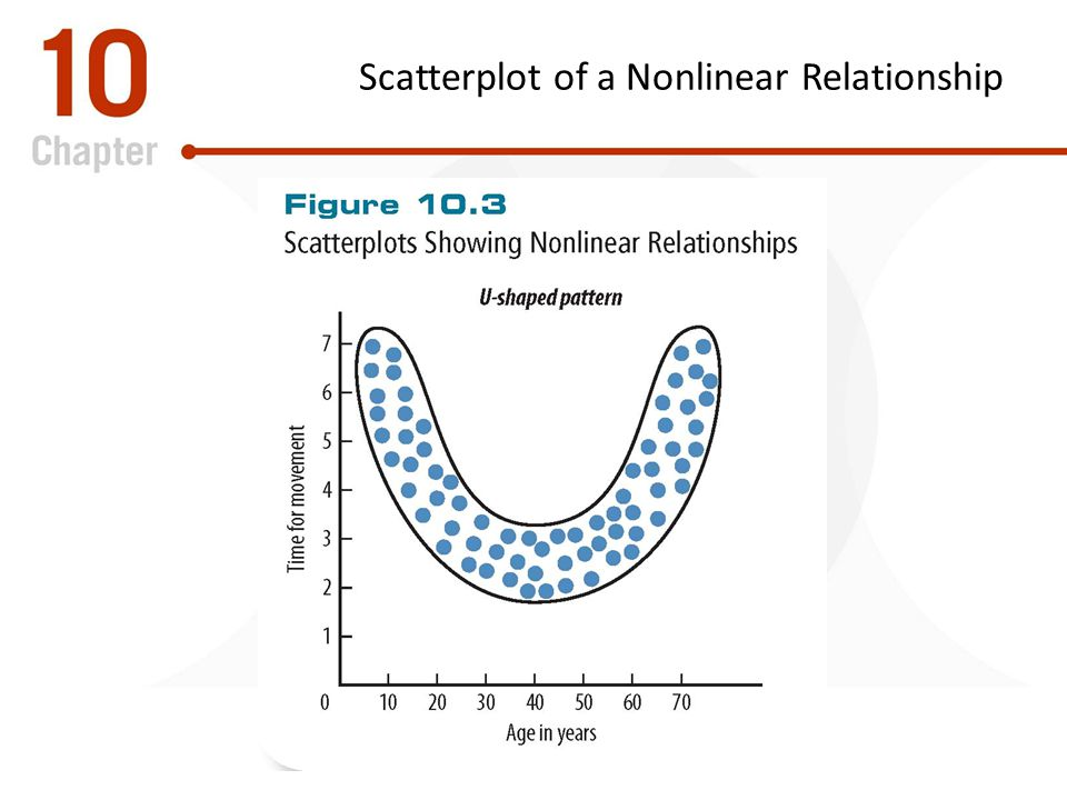 Scatterplot of a Nonlinear Relationship