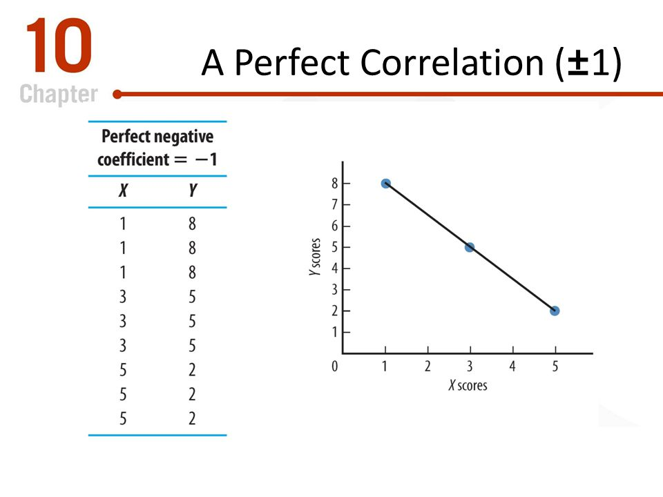 A Perfect Correlation (±1)